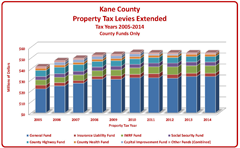 Kane County Tax Levy Ten Year History